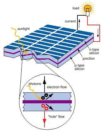 How Does a Solar PV Cells works